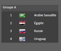 Groupe  A - Coupe du Monde 2018  :