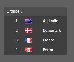 La France est dans le groupe C pour la Coupe du Monde 2018