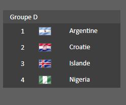 Groupe  D - Coupe du Monde 2018  :
