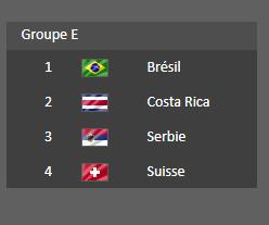 Groupe  E - Coupe du Monde 2018  :