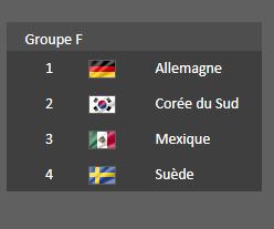 Groupe  F - Coupe du Monde 2018  :