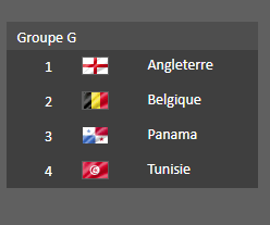 Groupe  G - Coupe du Monde 2018  :