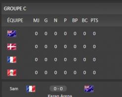 La France fait son entrée en Coupe du Monde