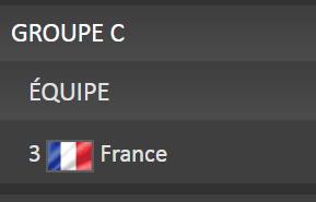 Les Français tenus en echec en première mi-temps