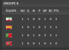Portugal 3 - 3 Espagne