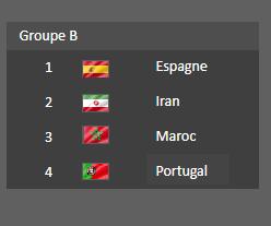 Groupe  B - Coupe du Monde 2018  :